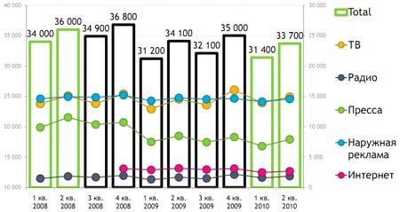 Рисунок 5. Количество рекламодателей в российских СМИ в 2008-2010 гг. по сегментам