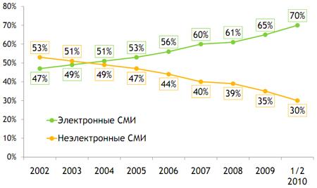 Рисунок 4. Доля электронных и неэлектронных СМИ в рекламных бюджетах РФ, 2002-2010 гг.