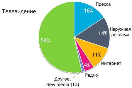 Рисунок 2. Доля СМИ в рекламных бюджетах в I полугодии 2010 года