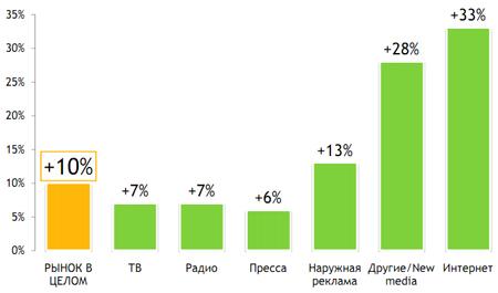 Рисунок 3. Изменение рекламных бюджетов в РФ по секторам (I полугодие 2009 г. к I полугодию 2010 г., руб.)