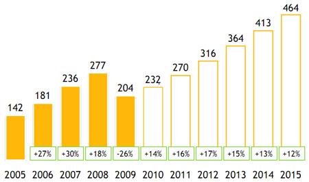 Рисунок 1. Рекламный бюджет России (млрд руб. и в % к предыдущему году)